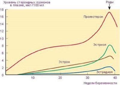 Уровень стероидных гормонов